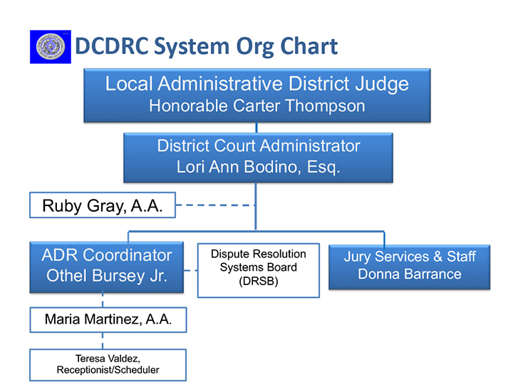 DCDRC System Org Chart